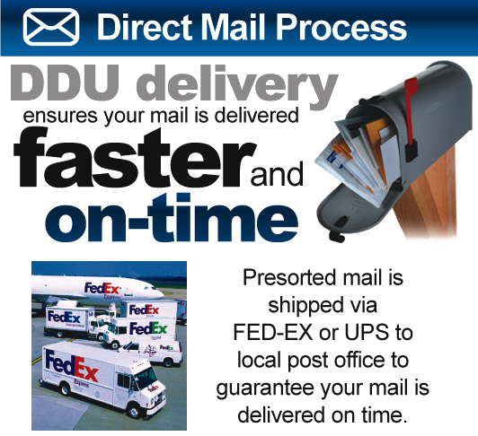 ad_direct-mail-process